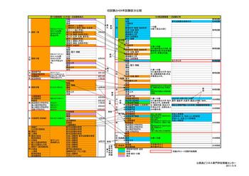 旧試験とH24年試験区分比較.jpg