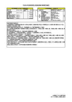 平成24年度新国家公務員試験の概要【初級】.jpg